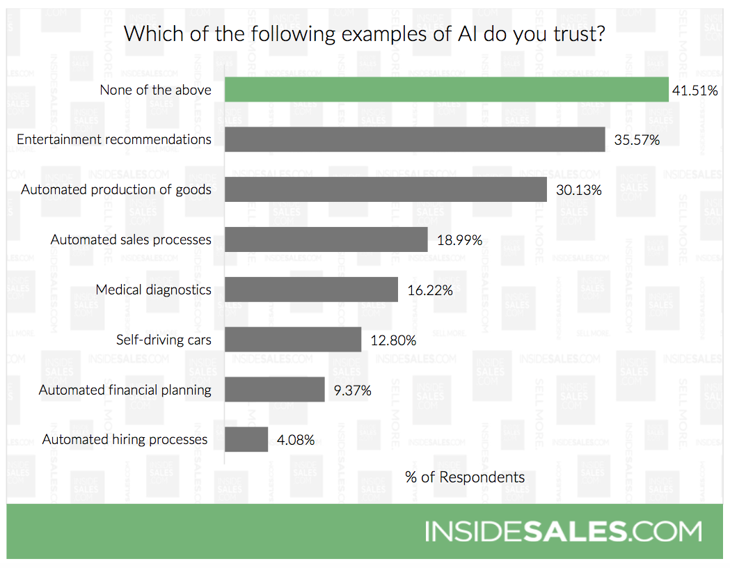 From the InsideSales report