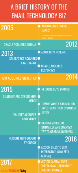 Timeline of email technology acquisitions