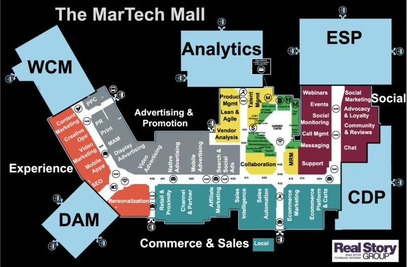 Diagram B2C martech mall